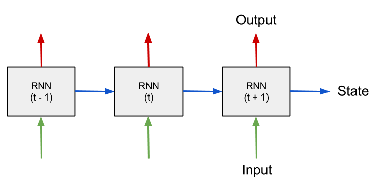 Schematic of RNN processing sequential over time